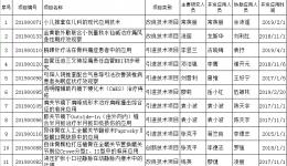 内江市中医医院获得2019年度内江市医学新技术项目